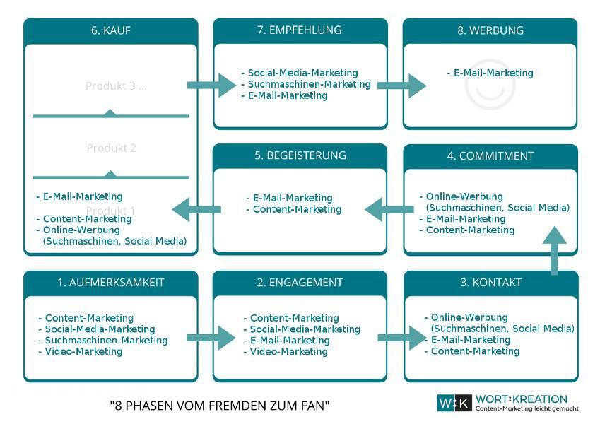 Übersicht 8 Phasen und Online-Marketing-Methoden