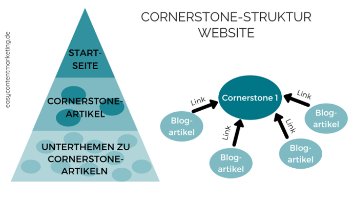 Cornerstone-Content-Struktur Website
