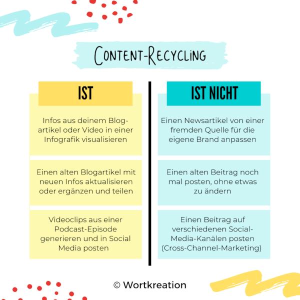 Was ist Content-Recycling? Und was nicht?