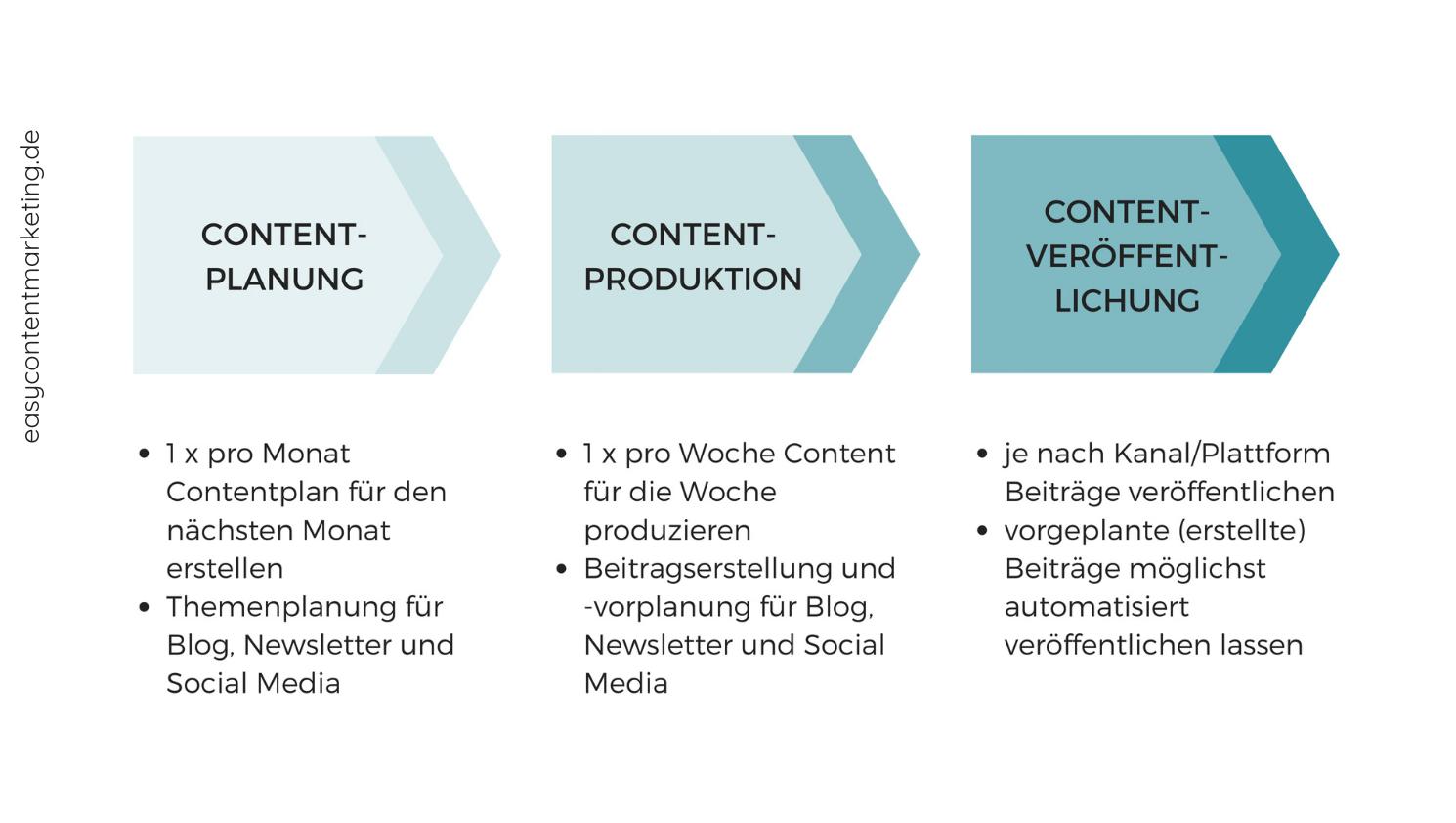 Infografik zu den 3 Elementen eines erfolgreichen Content-Workflows