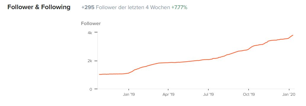 Instagram-Follower-Wachstum-2019
