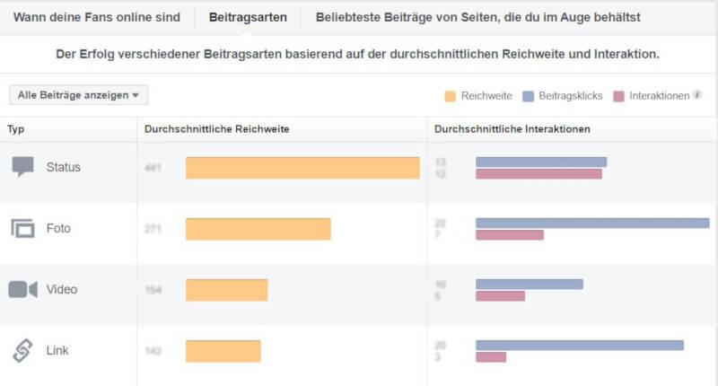 Facebook-Insights Beitragsarten und wie beliebt sie sind