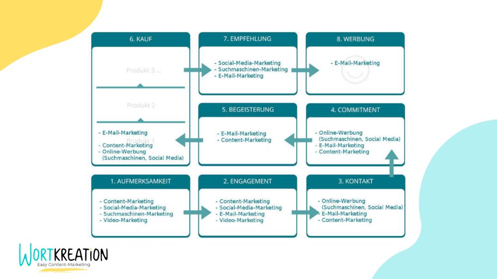 Content-Strategie entlang der Customer-Journey