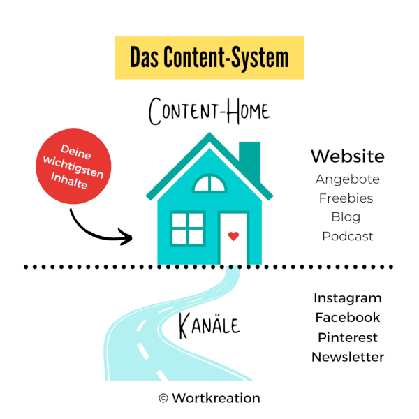 Content-System