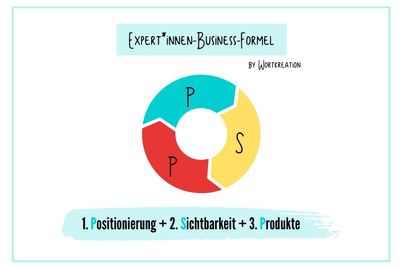 Online-Experten-Business-Formel by Wortkreation